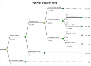TreePlan decision tree diagram without rollback values