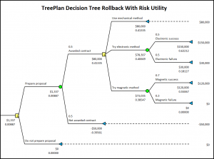 TreePlan decision tree diagram with risk utility rollback values