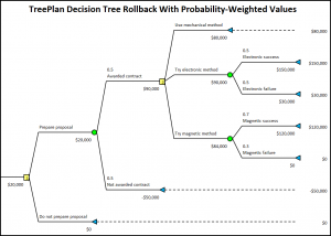 TreePlan decision tree diagram with probability-weighted rollback values